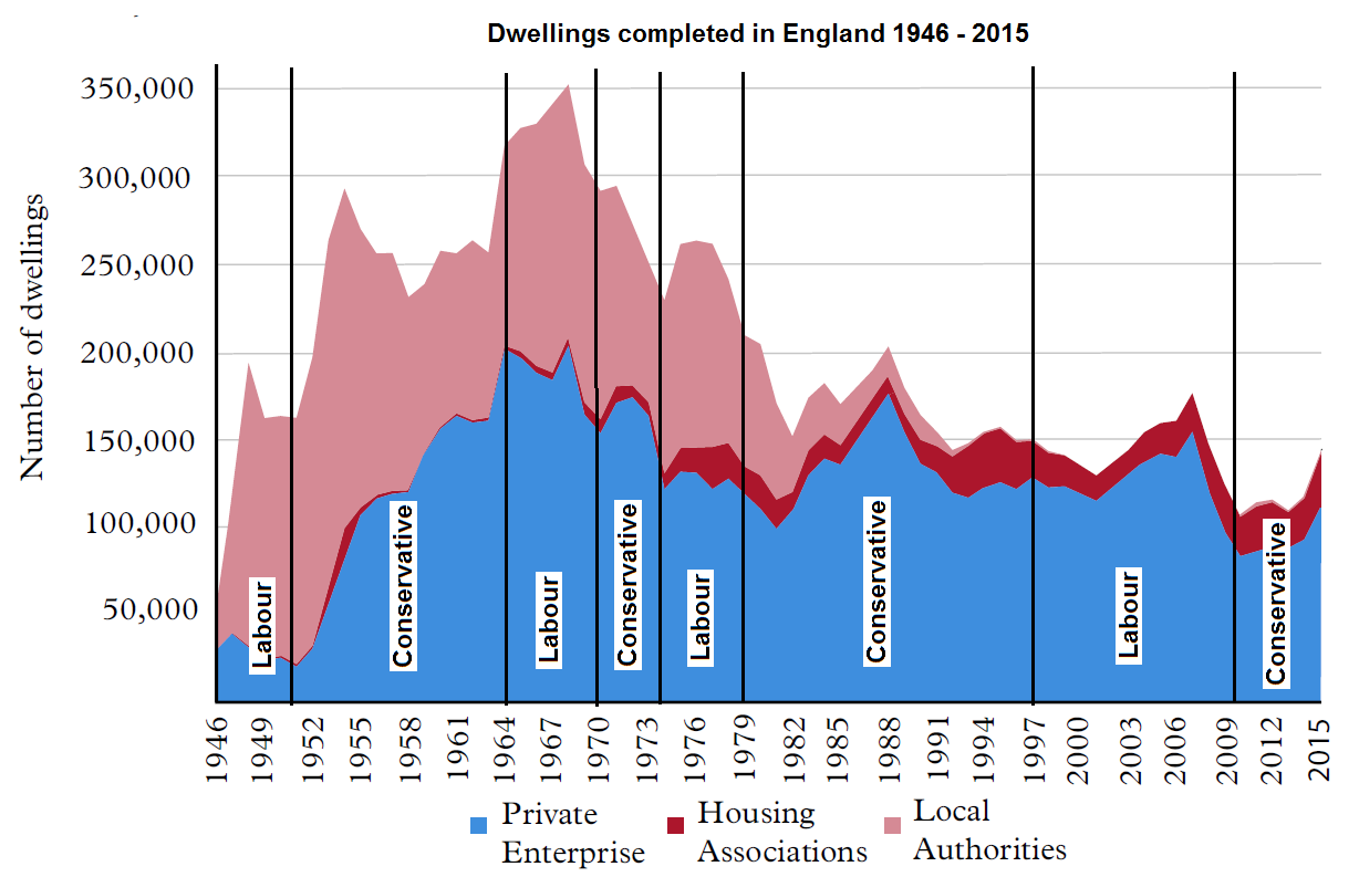 Housebuilding from 1946